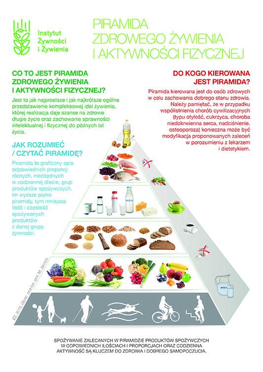 Dieta U Osob Doroslych Z Cukrzyca Typu 2 Nzoz Revita